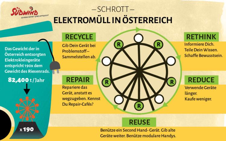 Lebensdauer verlängern, reparieren, recyceln, Bewusstsein schaffen! Infografik: Südwind