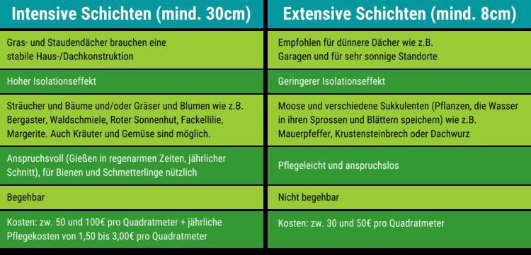 Übersichtstabelle - Grüne Dächer (c) ethikguide.org