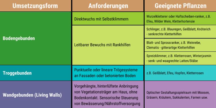 Übersichtstabelle - Grüne Fassaden (c) ethikguide.org