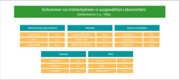 Tabelle: Vorkommen von Kohlenhydraten in ausgewählten Lebensmitteln
