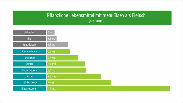 Grafik zeigt, welche pflanzlichen Lebensmittel mehr Eisen als Fleisch enthalten